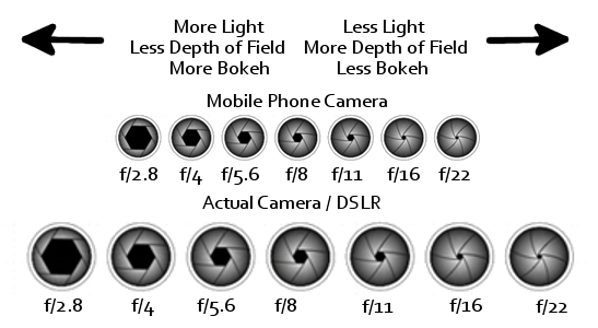 why your mobile phone is not as good as a real camera